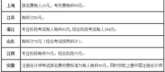 2014年注册会计师报名费用