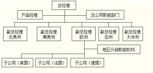 横向组织结构图